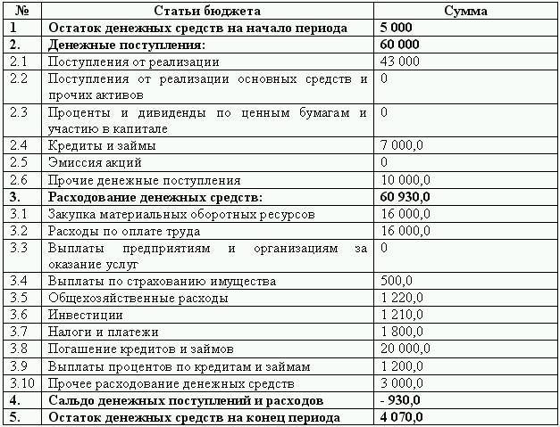 Схема бюджета проекта