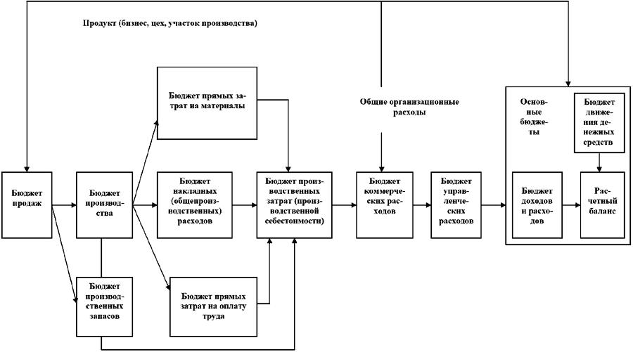 Рис.3 Блок-схема процесса