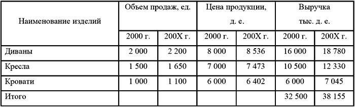 Бюджетирование и контроль затрат в организации