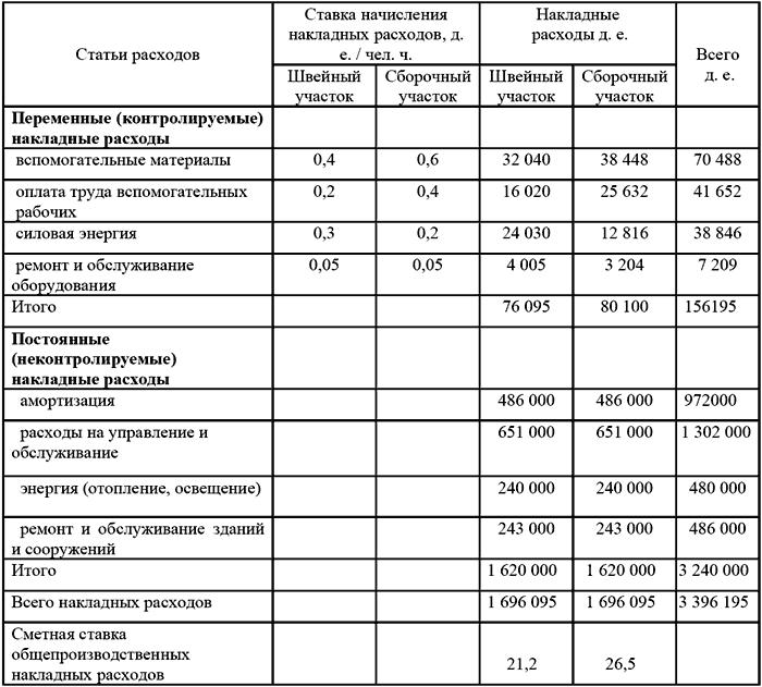 Как распределить накладные расходы в бюджетном учреждении