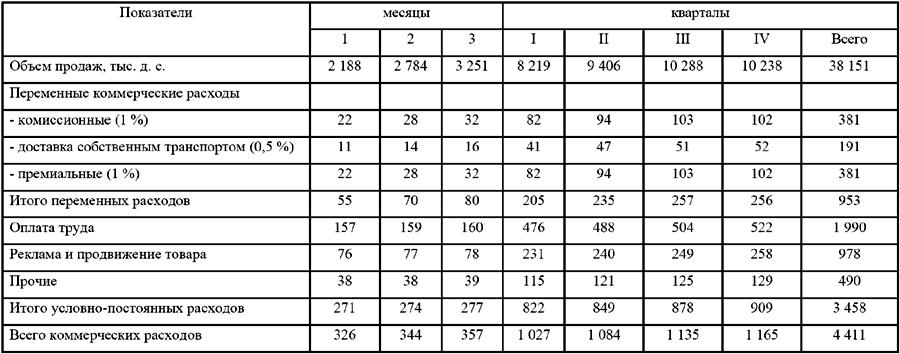 Коэффициент коммерческих расходов формула