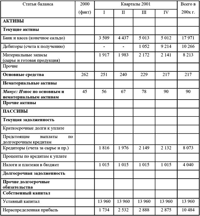Образец бюджет доходов и расходов предприятия