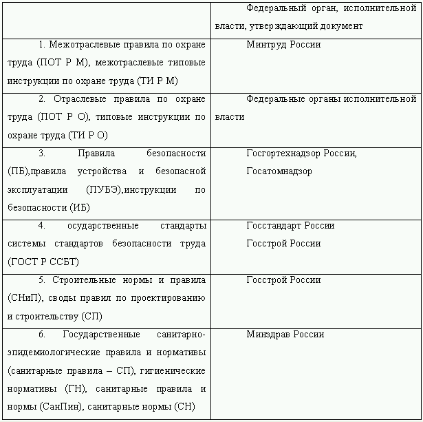 Инструкция по охране труда и инструкция по технике безопасности предприятия