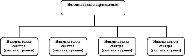 Кадровая служба предприятия: