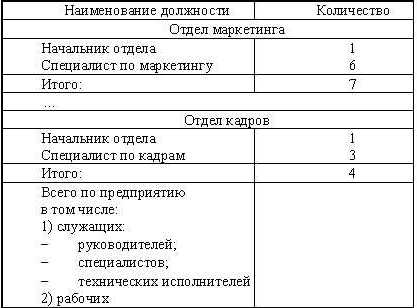 Штатное расписание с фио работников