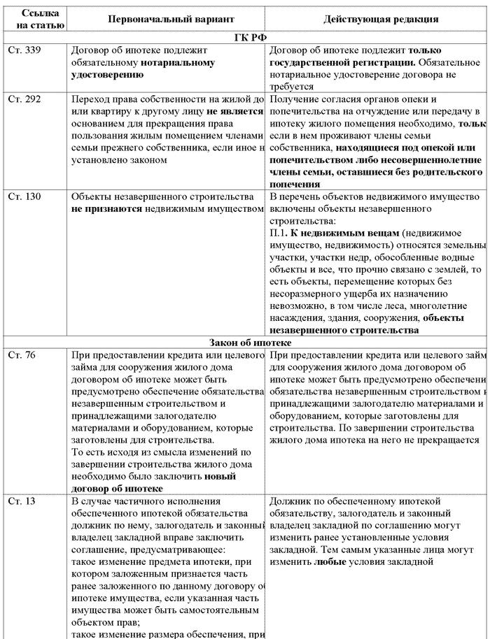 договор займа и кредита сравнительный анализ