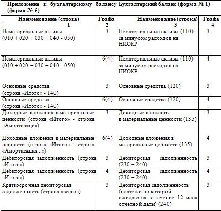 бланк бухгалтерской отчетности форма 3 - фото 5