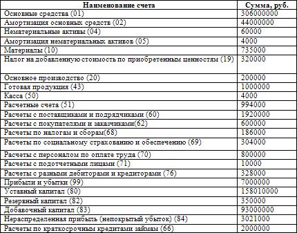 Государственная регистрация ликвидации юридического лица.