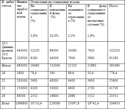 глаз Какой процент выпусщенной продукции составляют общепроизводственные расходы плюс страховые взносы мимолетно