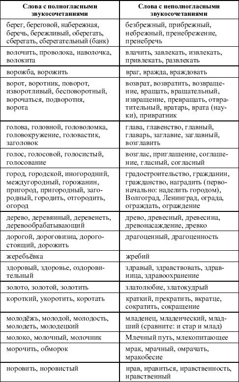 Русский язык: Занятия