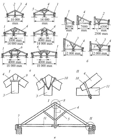 Схема устройства стропил: а