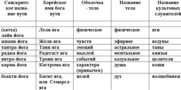 В русском языке сохранилось