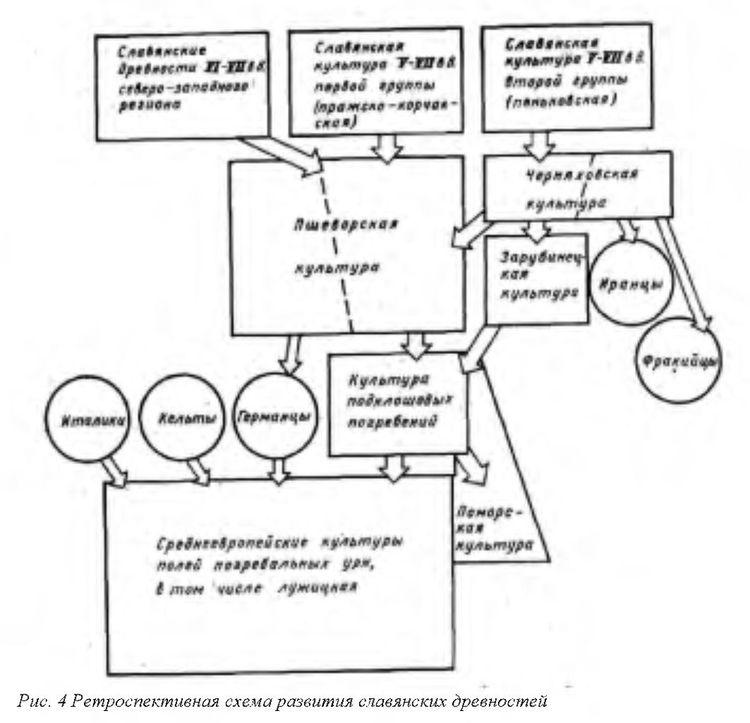 Рис. 4 Ретроспективная схема