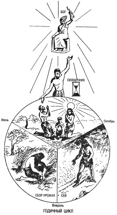 Восхождение Запада. История человеческого сообщества