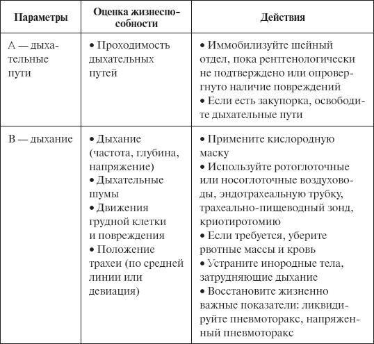 Проверки По Немедленной Помощи Для Медведей С Откликами