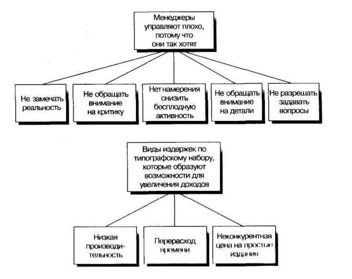 Золотые правила Гарварда и McKinsey. Правила магической пирамиды для делового письма