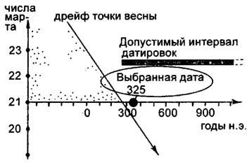 Картинки по запросу весеннее равноденствие полнолуние повторение цикла 532 года