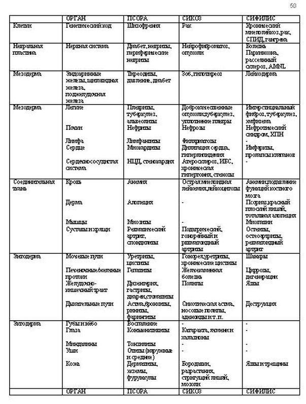 Прогнозирующая гомеопатия.