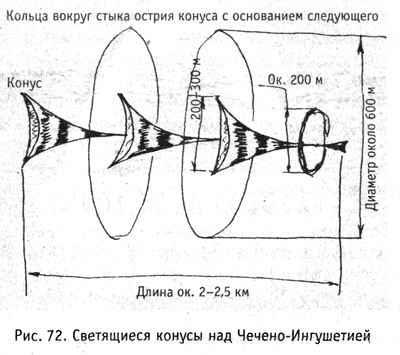 Книга: Тайны НЛО и пришельцев