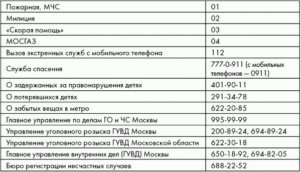 Полезные адреса и телефоны для москвы