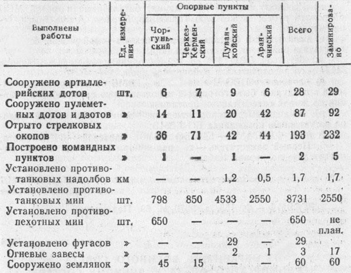 Хроника героической обороны.