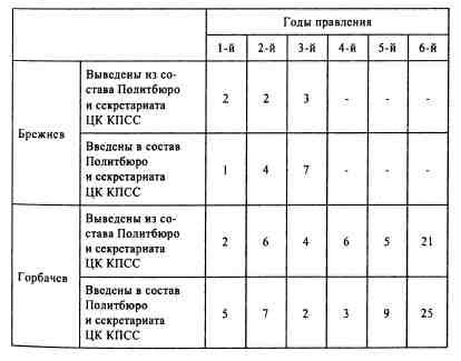 социальная структура при горбачеве в таблицах