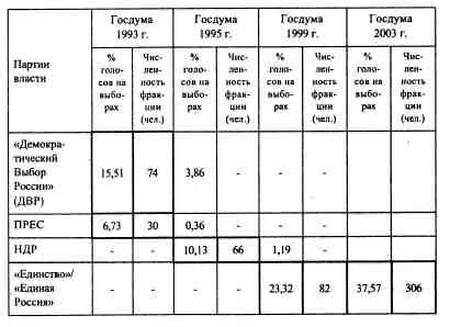Книга: Анатомия российской