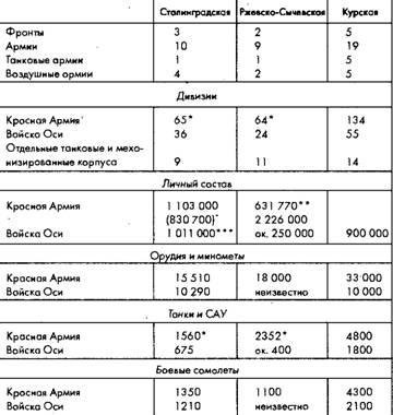 Книга: Советское военное чудо