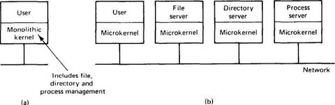 1 5 2 Flexibility Distributed Operating Systems