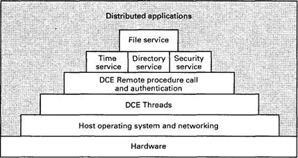 directory services key to distributed computing