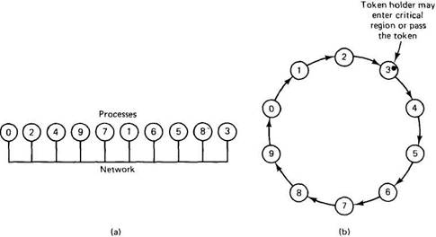 Tanenbaum_ _Distributed_operating_systems