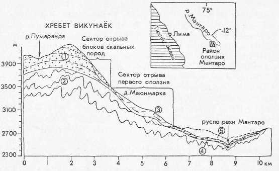 Схема формирования оползня