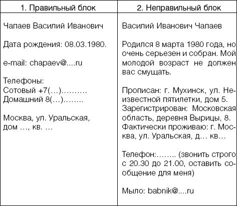 Напоминаем, что представленные образцы резюме являются лишь примерами.