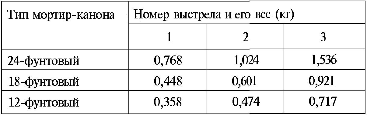 Тайны русской артиллерии. Последний довод царей и комиссаров (илл)