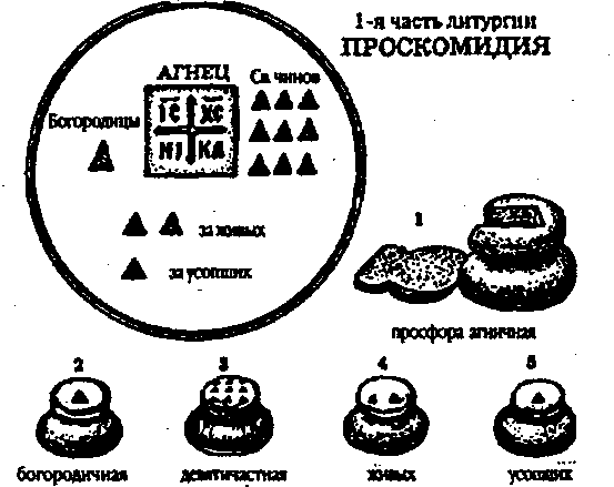 Жертвенник (схема )