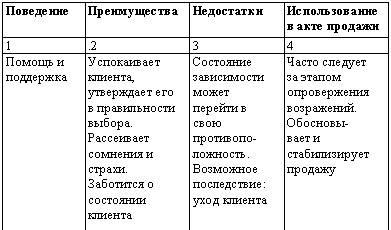 Дать объявление о завозе товара в зоомагазине подать объявление о вакансии бесплатно москва