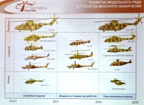 Озвучена вертолетостроительная «Стратегия-2020» - Взлет 2009 #12