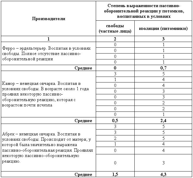 Приведенный анализ