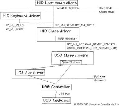 How to write usb device driver