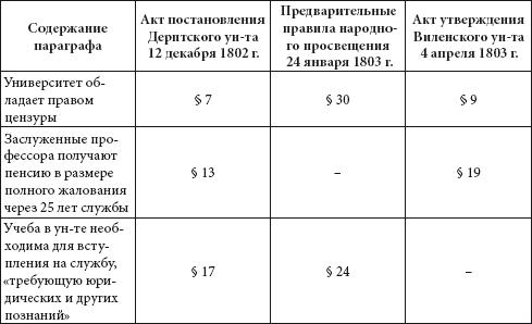 Книга: Российские университеты