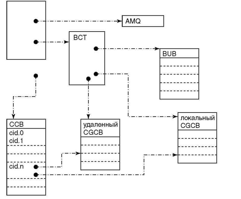 Схема управления вводом выводом