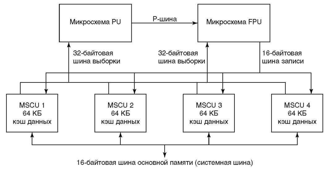 Рисунок 2.4 Структурная схема