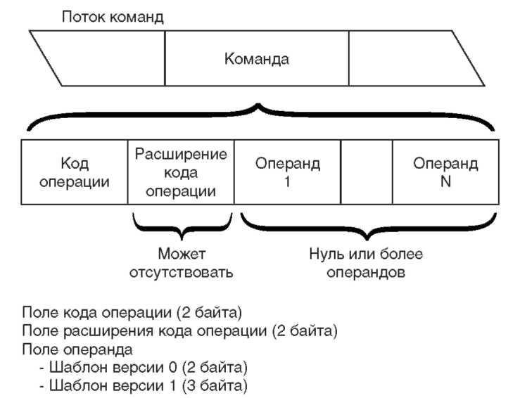 Основы AS|400