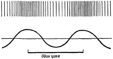 В какой среде звук распространяется быстрее