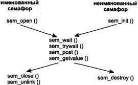 UNIX: взаимодействие процессов