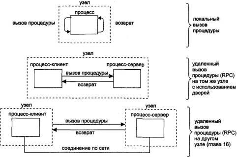 Книга: UNIX: взаимодействие