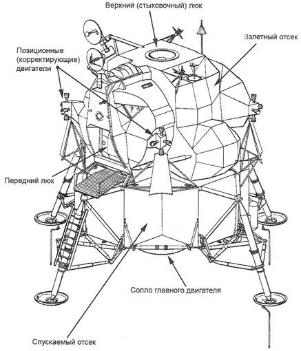 Схема лунного экспедиционного