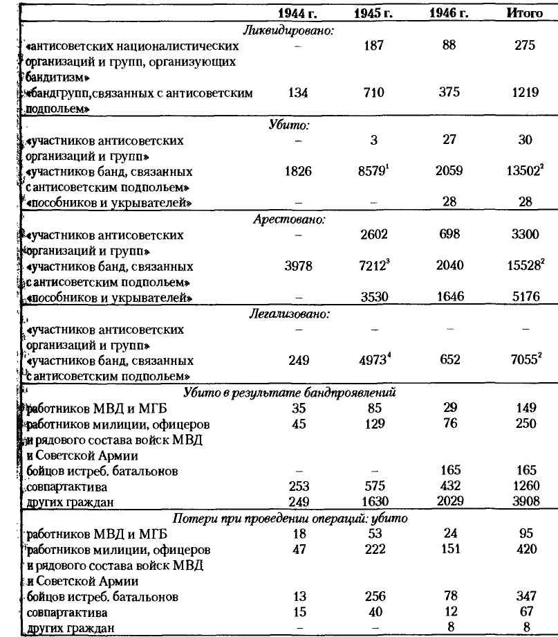 НКВД-МВД СССР в борьбе с бандитизмом и вооруженным националистическим подпольем на Западной Украине, в Западной Белоруссии и Прибалтике (1939-1956)