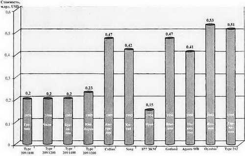 Боевые корабли мира на рубеже XX XXI веков. Часть I. Подводные лодки