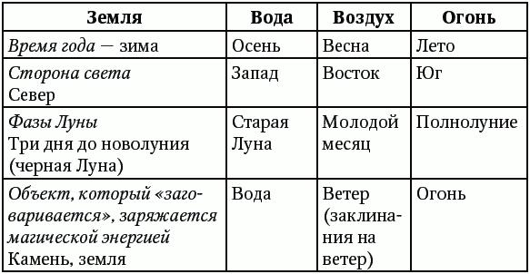 звезды и судьбы антология гороскопов